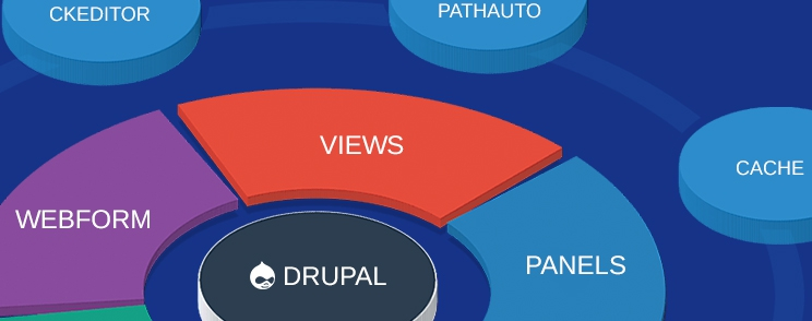 Top Modules For Drupal 7 Year 2015